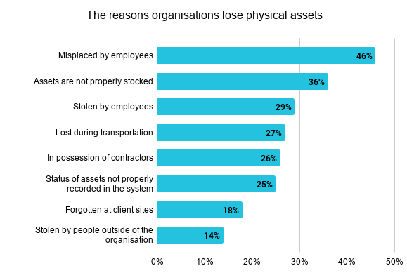 Reasons-organisations-lose-physical-assets