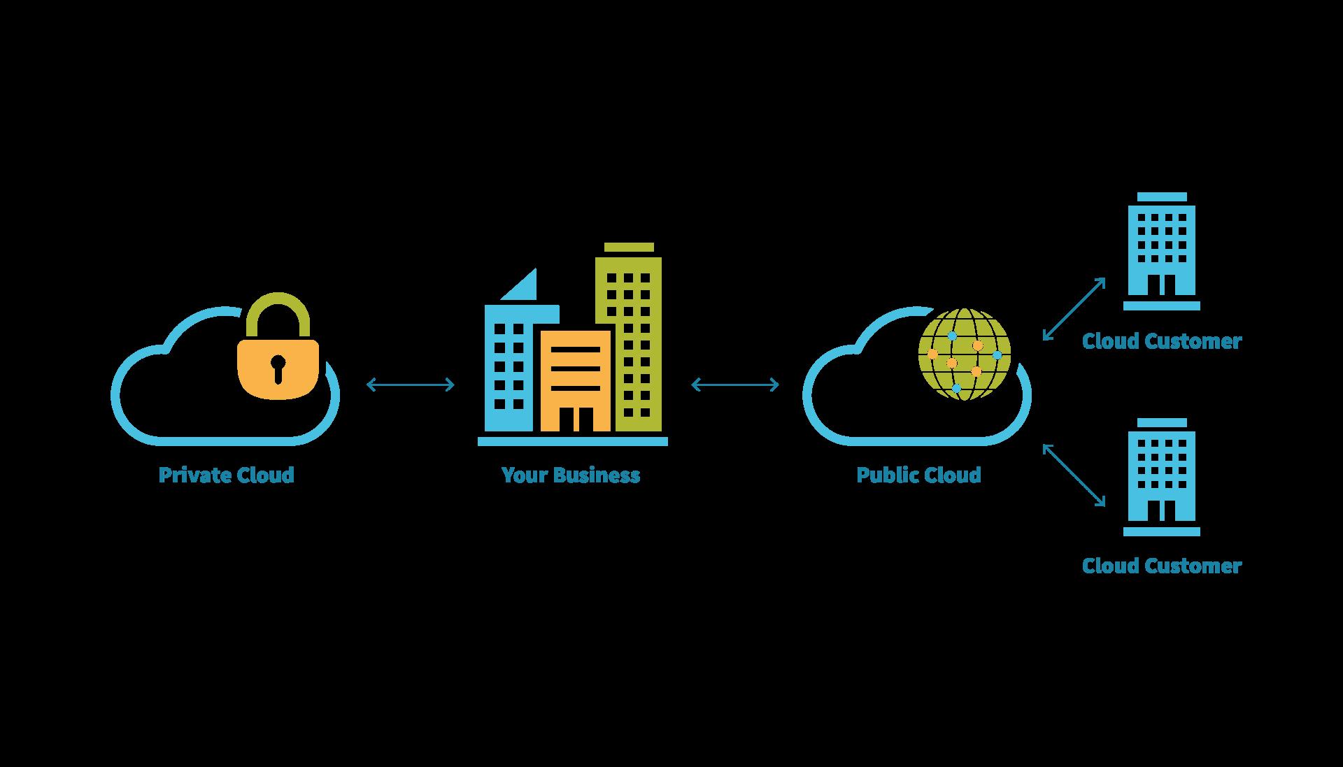 our-kloud-Cloud-Diagrams-v2-Hybrid